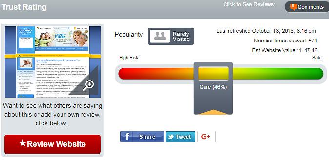 46% trust rating