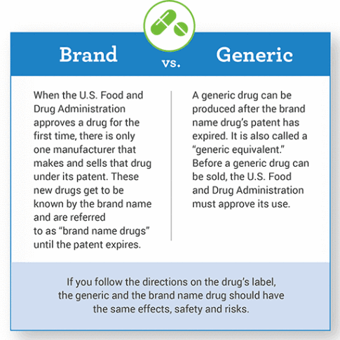 brand and generic drugs