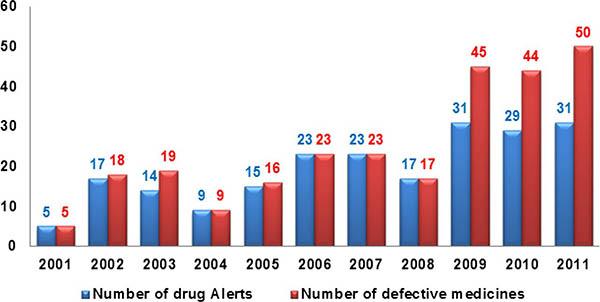defective medicines