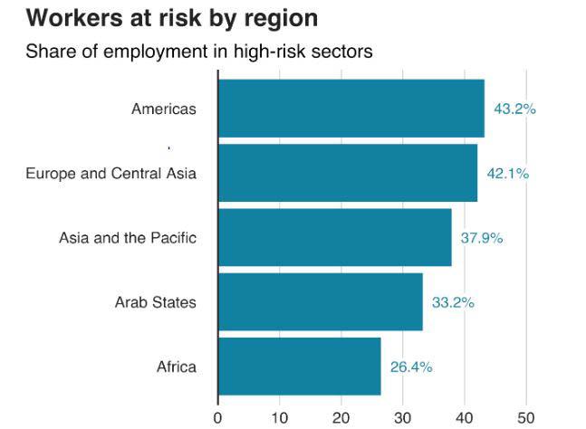 high-risk sectors