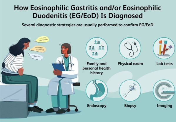 how gastritis is diagnosed
